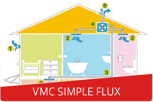 VMC simple flux